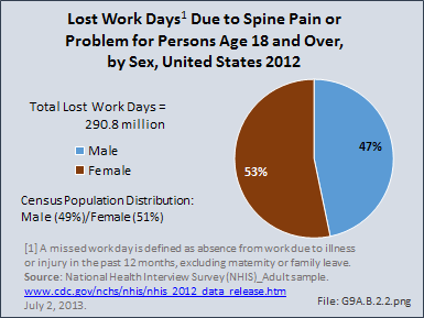 Lost Work Days Due to Spine Pain or Problem for Persons Age 18 and Over, by Sex, United States 2012