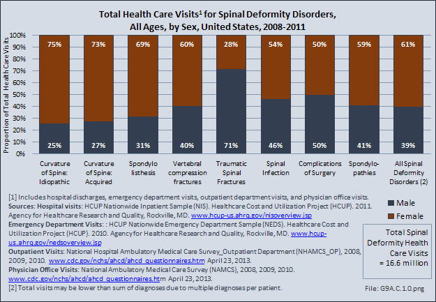 Total Health Care Visits for Spinal Deformity Disorders, All Ages, by Sex, United States, 2008-2011