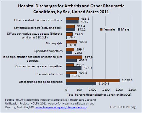 Hospital Discharges for Arthritis and Other Rheumatic Conditions, by Sex, United States 2011