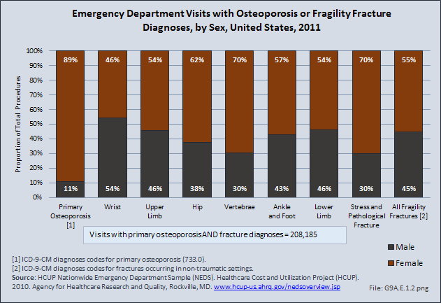 Emergency Department Visits with Osteoporosis or Fragility Fracture Diagnoses, by Sex, United States, 2011