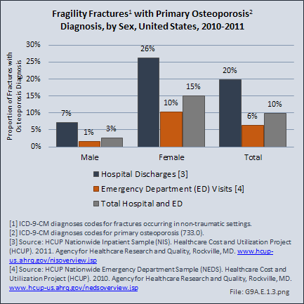 Fragility Fractures1 with Primary Osteoporosis2 Diagnosis, by Sex, United States, 2010-2011