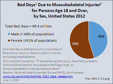 Bed Days Due to Musculoskeletal Injuries for Persons Age 18 and Over, by Sex, United States 2012