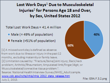Lost Work Days Due to Musculoskeletal Injuries for Persons Age 18 and Over, by Sex, United States 2012