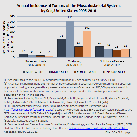 Annual Incidence of Tumors of the Musculoskeletal System, by Sex, United States 2006-2010