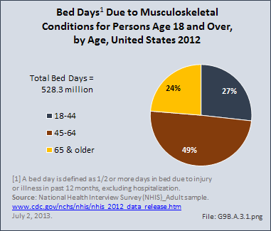 Bed Days Due to Musculoskeletal Conditions for Persons Age 18 and Over, by Age, United States 2012