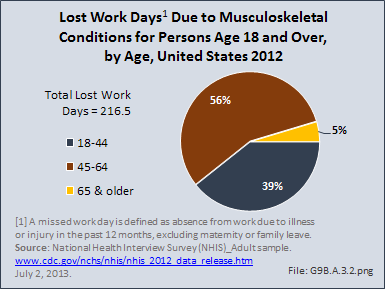 Lost Work Days Due to Musculoskeletal Conditions for Persons Age 18 and Over, by Age, United States 2012