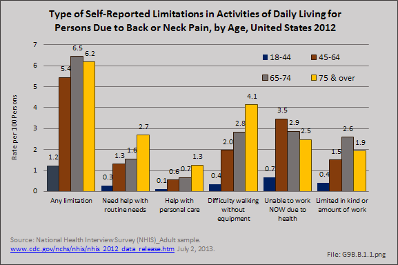 Type of Self-Reported Limitations in Activities of Daily Living for Persons Due to Back or Neck Pain, by Age, United States 2012