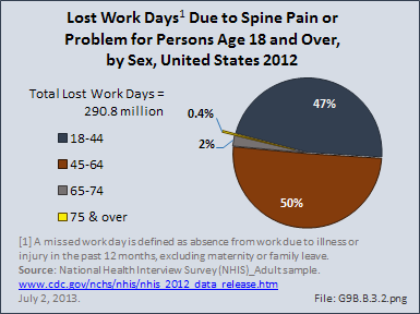 Lost Work Days Due to Spine Pain or Problem for Persons Age 18 and Over, by Age, United States 2012