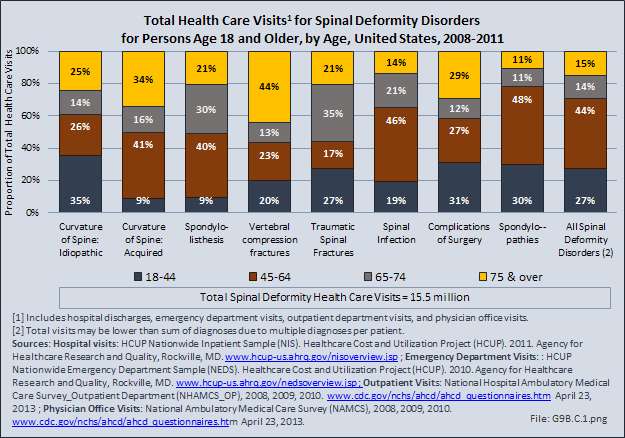 Total Health Care Visits for Spinal Deformity Disorders, All Ages, by Age, United States, 2008-2011
