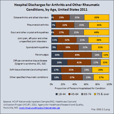 Hospital Discharges for Arthritis and Other Rheumatic Conditions, by Age, United States 2011