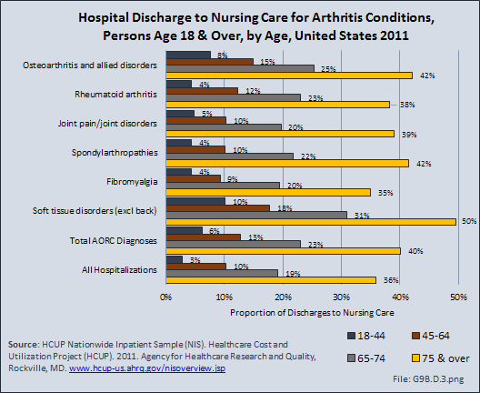 Hospital Discharge to Nursing Care for Arthritis Conditions, Persons Age 18 & Over, by Age, United States 2011