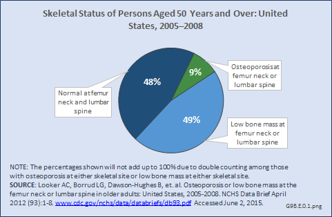 Skeletal Status of Persons Aged 50 Years and Over: United States, 2005–2008