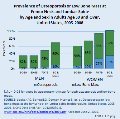 Prevalence of Osteoporosis or Low Bone Mass at Femur Neck and Lumbar Spine  by Age and Sex in Adults Age 50 and Over, United States, 2005-2008