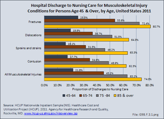 Hospital Discharge to Nursing Care for Musculoskeletal Injury Conditions for Persons Age 45 & Over, by Age, United States 2011