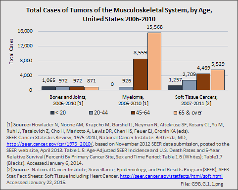 Total Cases of Tumors of the Musculoskeletal System, by Age, United States 2006-2010