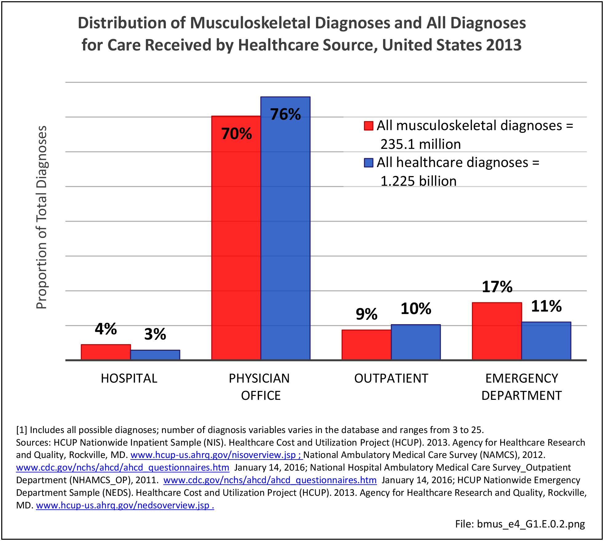 Burden of Musculoskeletal Disease - ORS