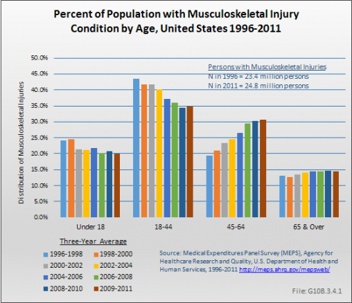 Percent of Population with Musculoskeletal Injury Condition by Age, United States 1996-2011