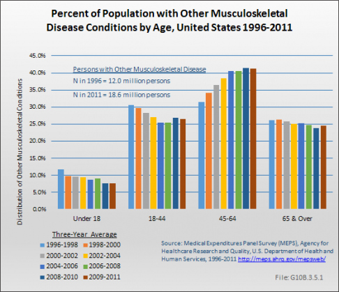 Percent of Population with Other Musculoskeletal Condition by Age, United States 1996-2011