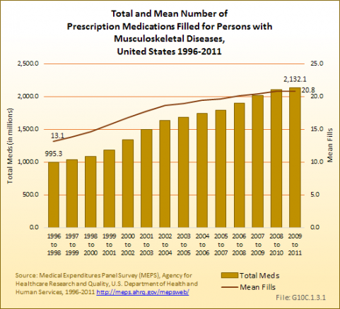 Total and Mean Number of Prescription Medications Filled for Persons with Musculoskeletal Diseases, United States 1996-2011