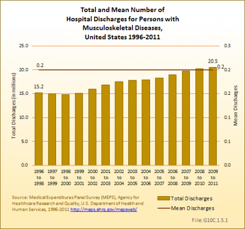 Total and Mean Number of Hospital Discharges for Persons with Musculoskeletal Diseases, United States 1996-2011