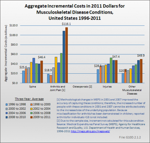 Aggregate Incremental Costs in 2011 Dollars for Musculoskeletal Disease Conditions, United States 1996-2011