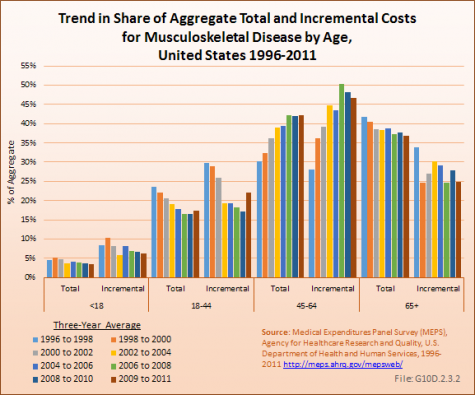 Trend in Share of Aggregate Total and Incremental Costs for Musculoskeletal Disease by Age, United States 1996-2011