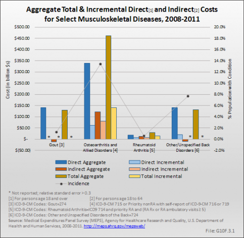 Aggregate Total & Incremental Direct and Indirect Costs for Select Musculoskeletal Diseases