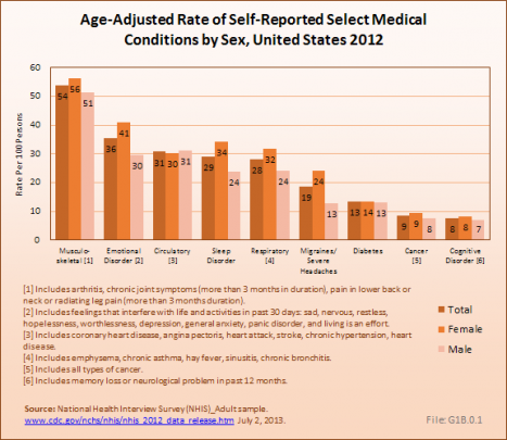Age-Adjusted Rate of Self-Reported Select Medical Conditions by Sex, United States 2012