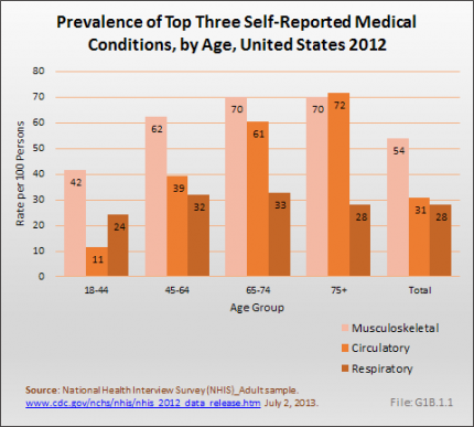 Prevalence of Top Three Self-Reported Medical Conditions, by Age, United States 2012