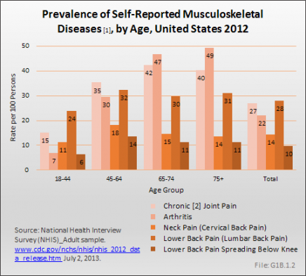 Prevalence of Self-Reported Musculoskeletal Diseases, by Age, United States 2012