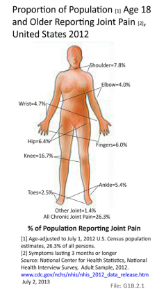 Proportion of Population [1] Age 18 and Older Reporting Joint Pain [2], United States 2012
