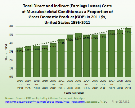Total Direct and Indirect (Earnings Losses) Costs of Musculoskeletal Conditions as a Proportion of Gross Domestic Product (GDP) in 2011 $s, United States 1996-2011