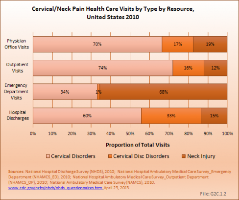 Cervical/Neck Pain Health Care Visits by Type by Resource