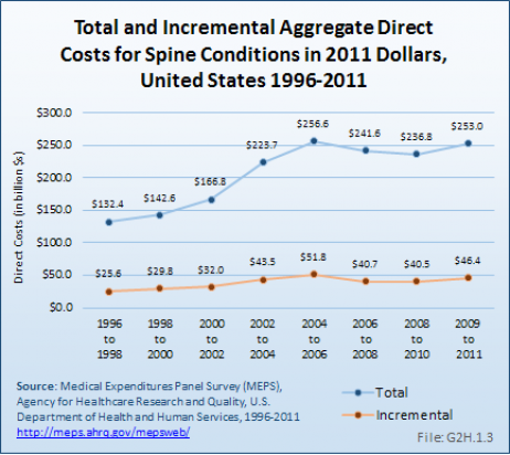 Total and Incremental Aggregate Direct Costs for Spine Conditions
