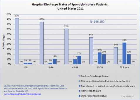 Hospital Discharge Status of Spondylolisthesis Patients, United States 2011