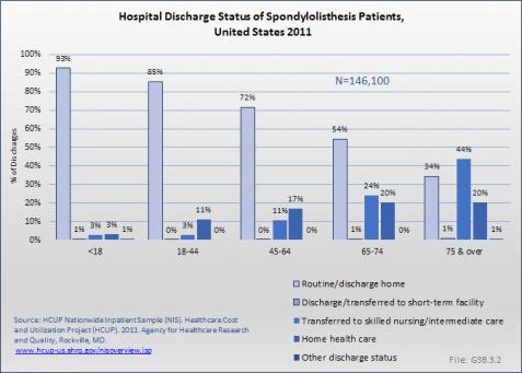 Hospital Discharge Status of Spondylolisthesis Patients, United States 2011