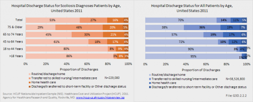 Hospital Discharge Status for Scoliosis Diagnoses Patients by Age, United States 2011