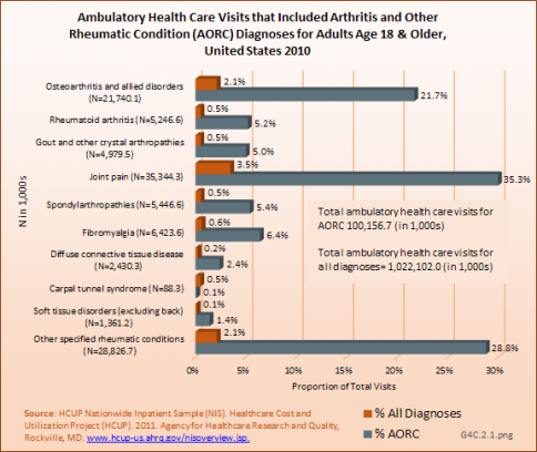 Ambulatory Health Care Visits that Included Arthritis and Other Rheumatic Condition (AORC) Diagnoses for Adults Age 18 & Older, United States 2010
