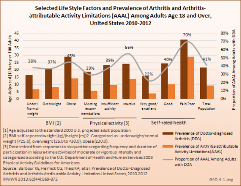 Selected Life Style Factors and Prevalence of Arthritis and Arthritis-attributable Activity imitations (AAAL) among Adults Age 18 and Over, United States 2010-2012