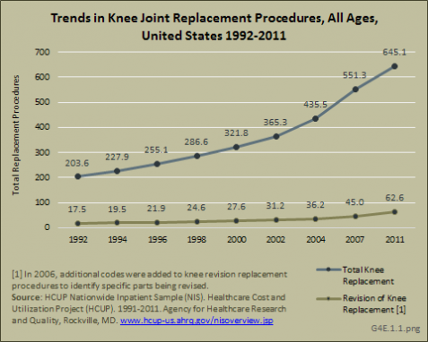 Trends in Knee Joint Replacement Procedures, All Ages, United States 1992-2011