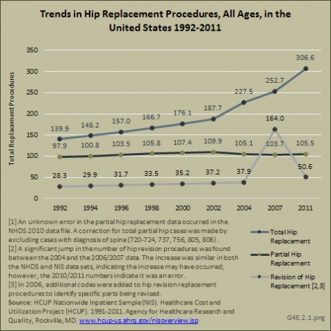Trends in Hip Replacement Procedures, All Ages, in the United States 1992-2011