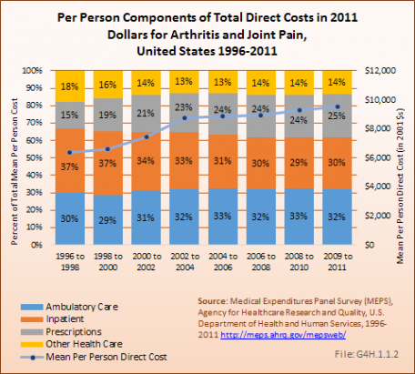Per Person Components of Total Direct Costs in 2011 Dollars for Arthritis and Joint Pain, United States 1996-2011