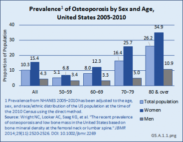 Prevalence of Osteoporosis by Sex and Age, United States 2005-2010