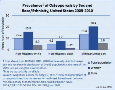 Prevalence of Osteoporosis by Sex and Race/Ethnicity, United States 2005-2010