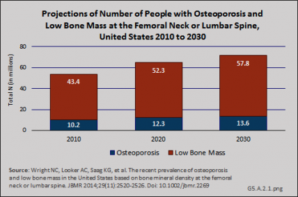 Projections of Number of People with Osteoporosis and Low Bone Mass at the Femoral Neck or Lumbar Spine, United States 2010 to 2030