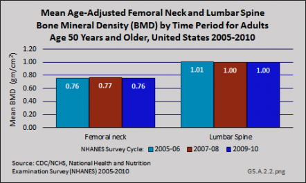 Mean Age-Adjusted Femoral Neck and Lumbar Spine Bone Mineral Density (BMD) by Time Period for Adults Age 50 Years and Older, United States 2005-2010