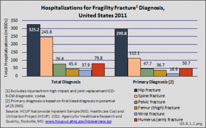 Hospitalizations for Fragility Fracture Diagnosis, United States 2011