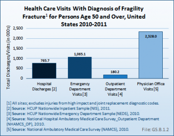 Health Care Visits with Diagnosis of Fragility Fracture for Persons Age 50 and Over, United States 2010-2011