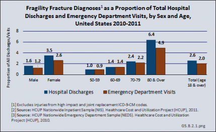 Fragility Fracture Diagnoses as a Proportion of Total Hospital Discharges and Emergency Departments Visits, by Sex and Age, United States 2020-2011