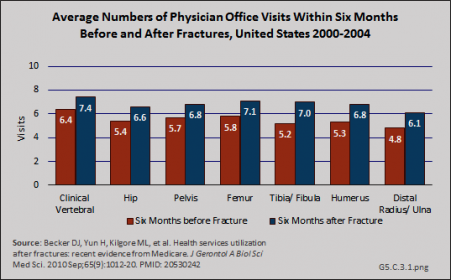 Average Numbers of Physician Office Visits in Six Months Before and After Fractures, United States 2000-2004